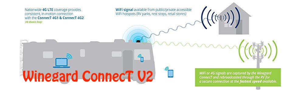 Winegard Connect V2 Wi-Fi – My Take on It!